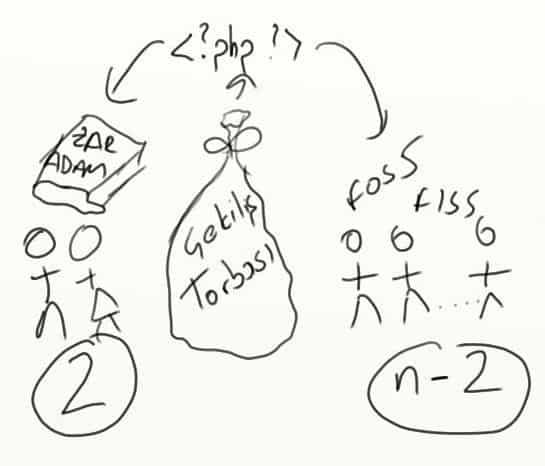 Çekiliş İçin Akış Diyagramı