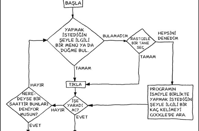 bilgisayardan anlama algoritmasi