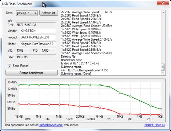 USB Flash Benchmark datatraveller kingston ubenzer